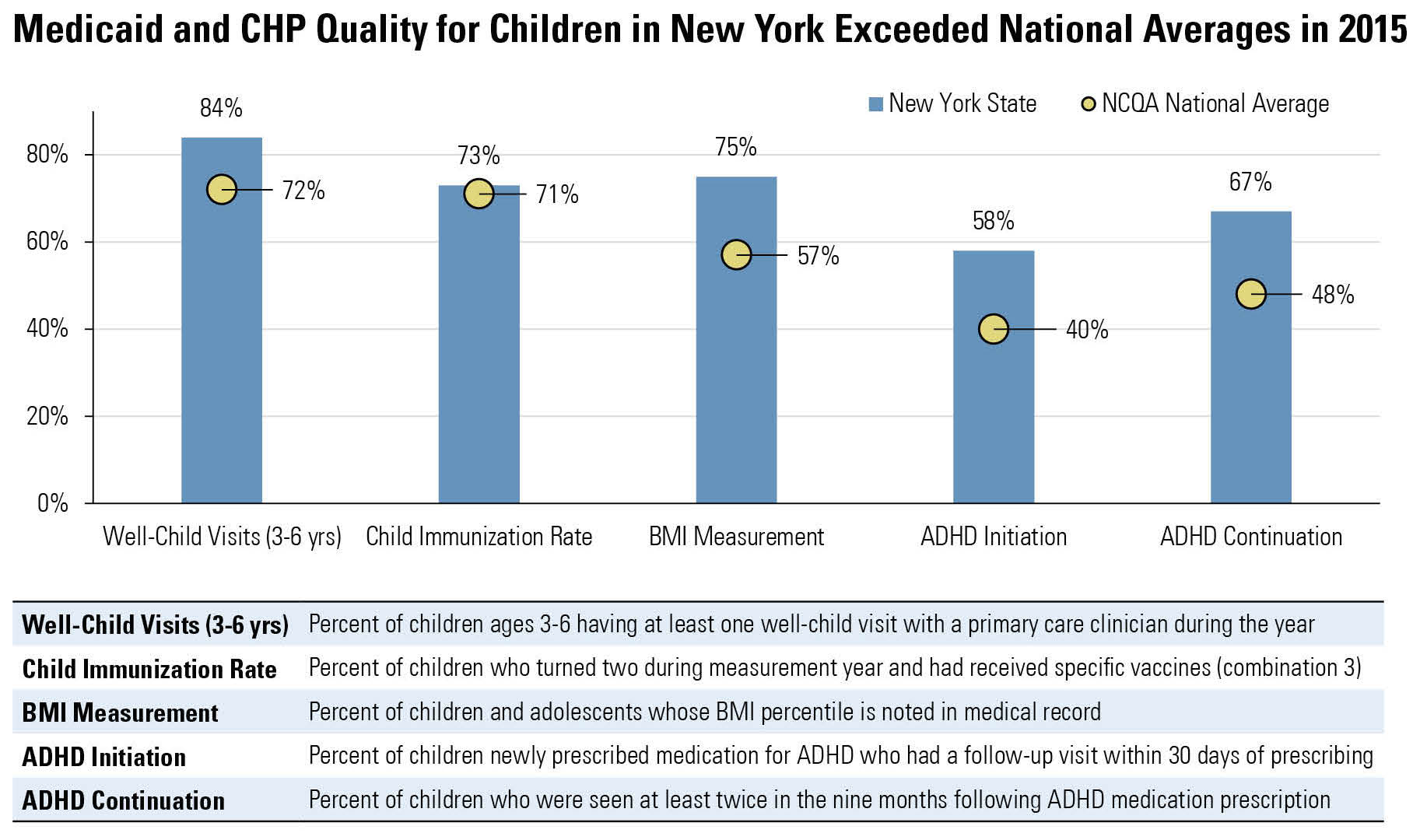 HealthWatch: New York-High-Quality Health Care for Children