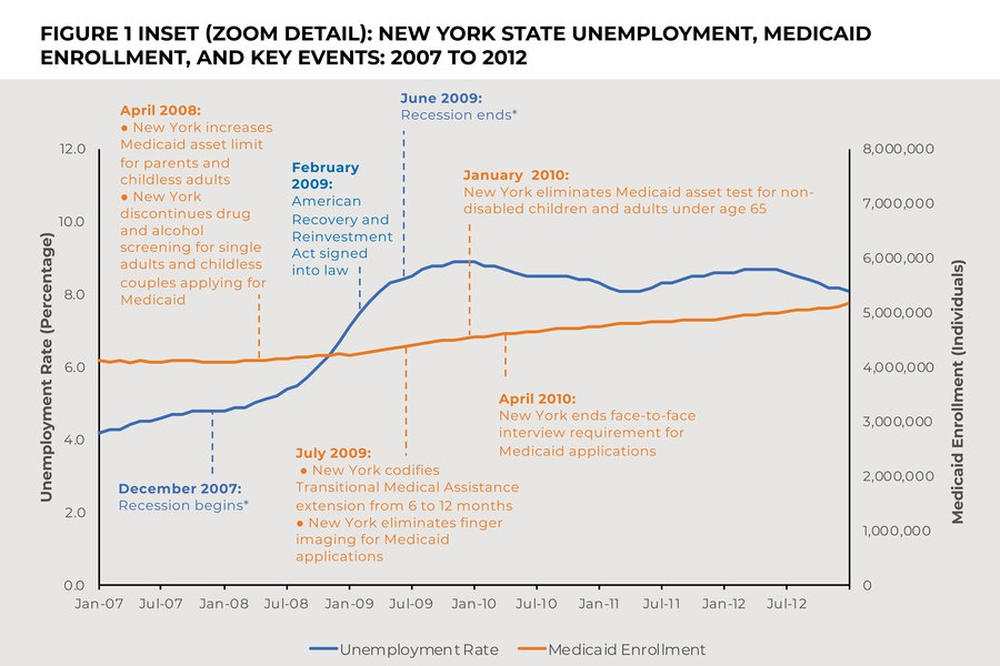 * Beginning and ending months of the 2007-09 recession as defined by the National Bureau of Economic Research.