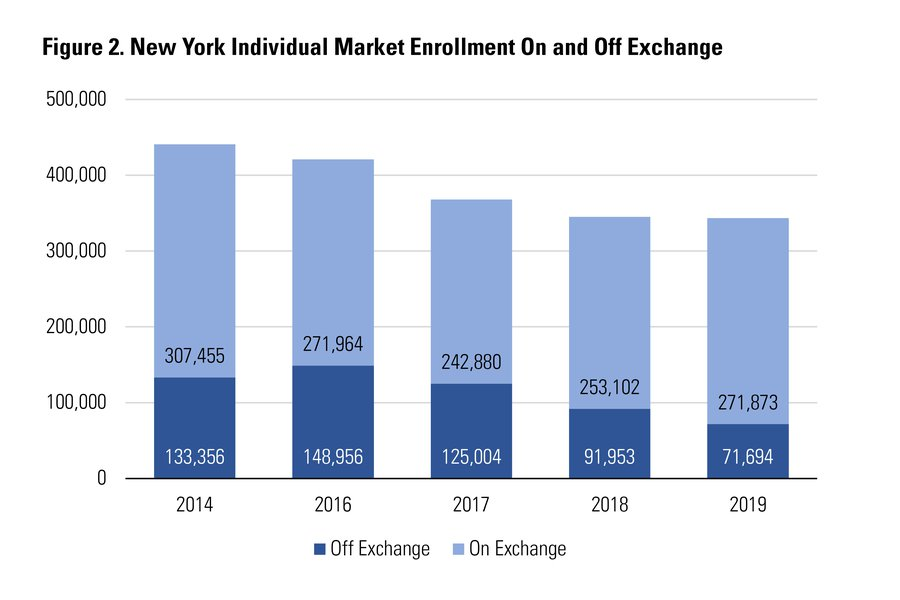 Source: NYSOH enrollment reports and personal communication with the New York State Department of Financial Services. Data for 2015 not available.